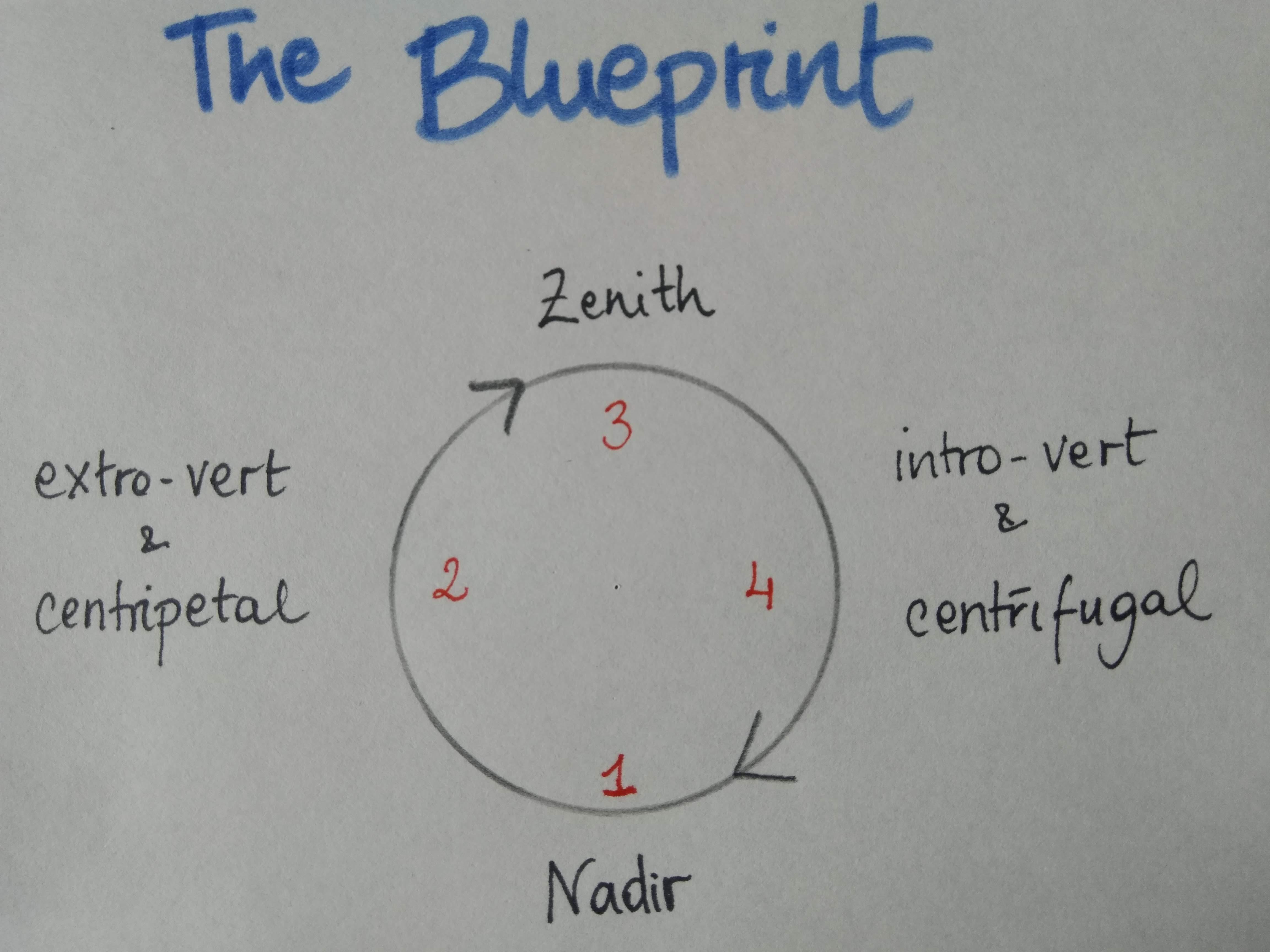The cyclical blueprint