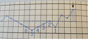 Griglia temperatura basale